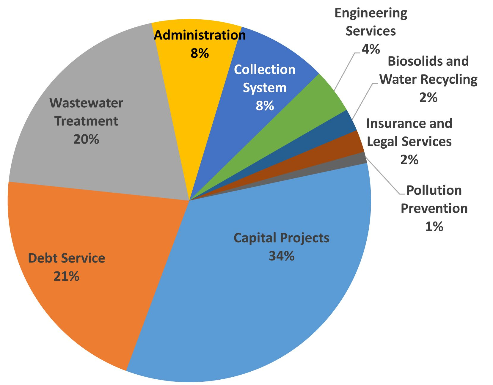 sewer service charge piechart
